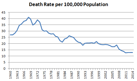 death-rate-auto-accidents-from 1960 - Brinkley Walser Stoner